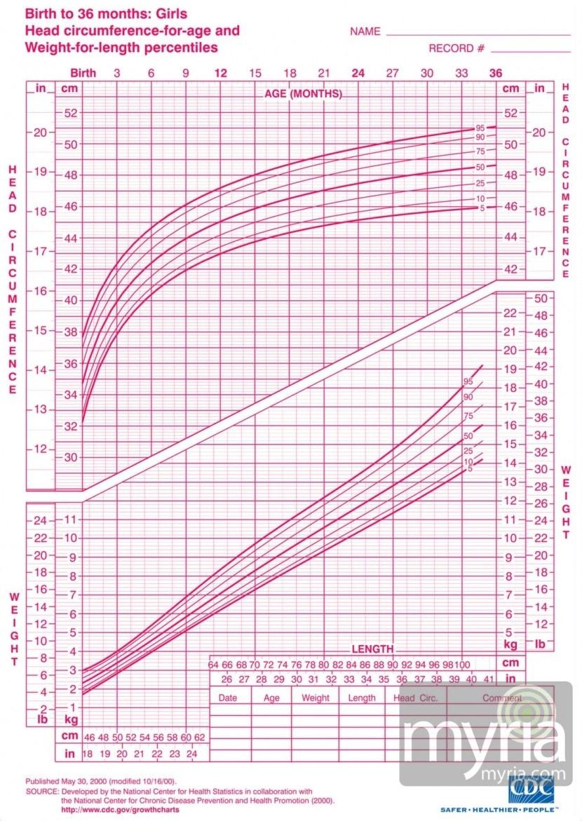 growth-chart-girls-myria (1)