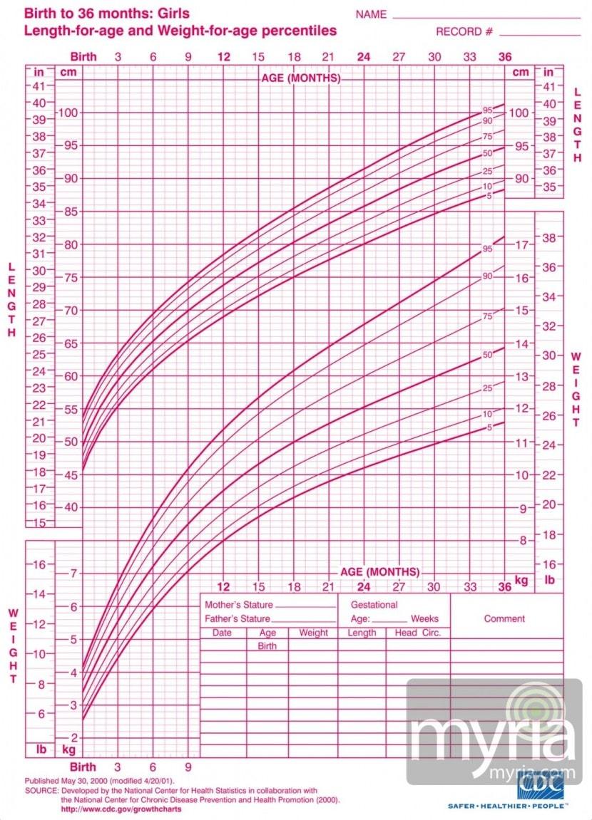 growth-chart-girls-myria (3)