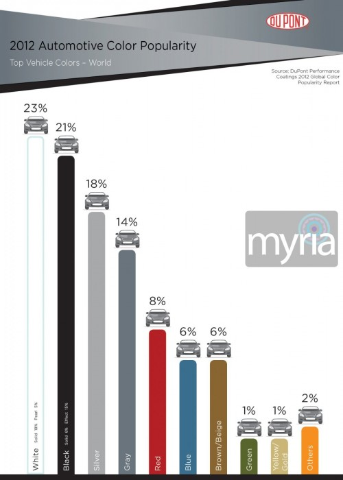 Colorful trends: What are the most popular car colors? - Myria